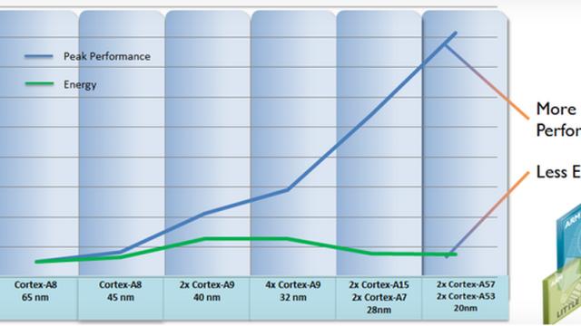 ARM forklarer ytelse og batterilevetid.