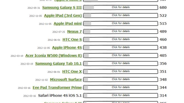 Ikke annet å si enn at det er veldig skuffende HTML 5-ytelse på Surface.