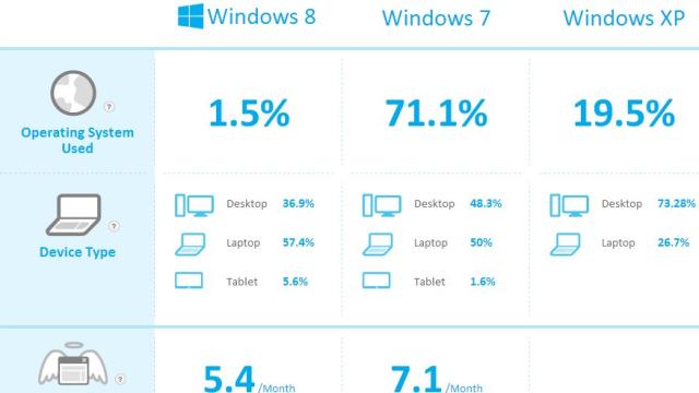 Programmene som skaper mest hodepine. Dessverer er det en viktig del av Windows som kræsjer mest, men vi har selv erfart at Windows 8 er et kjapt og stabilt OS.