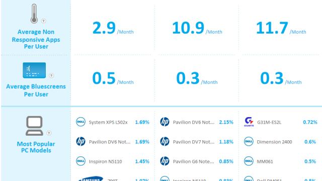 Så ofte henger apps per bruker, og så ofte forekommer blåskjermen. De mest populære Windows-maskinene er også med.