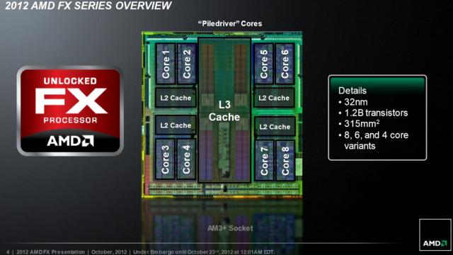 AMDs nyeste FX-arkitektur.