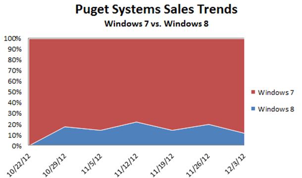 PugetSystems_Win7vsWin8_thumb