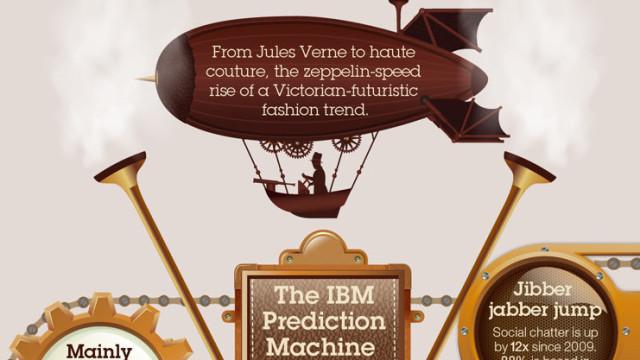 Steampunk fra den spede begynnelse og franm til i dag. I år tar trenden over, mener IBM.