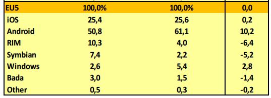 Android er klart størst i Europa og økte med 10.2 prosent i 2012, mens iOS gikk kun 0.2 prosent frem.