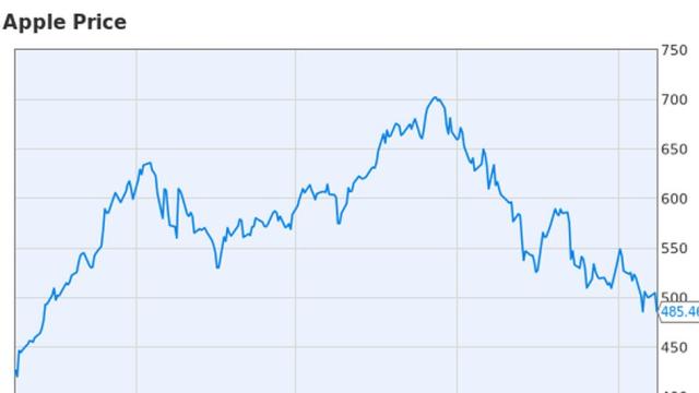 Markedet sendte Apples verdi enda lenger under 500-grensa etter at kvartalstallene ble kjent.