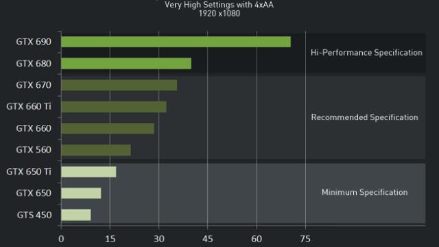 FPS-en med en «high-end processor», 1920x1080, «Very High»-innstillinger og 4xMSAA.