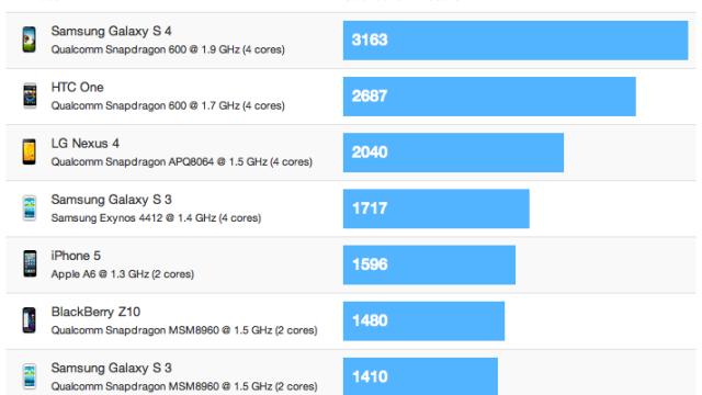 De kjappeste mobileen for øyeblikket. Sony Xperia Z er dessverre ikke med.