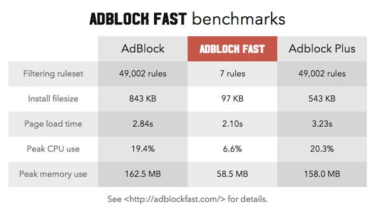AdBlock Fast sammenligner seg med de største og mener selv at de er bedre.