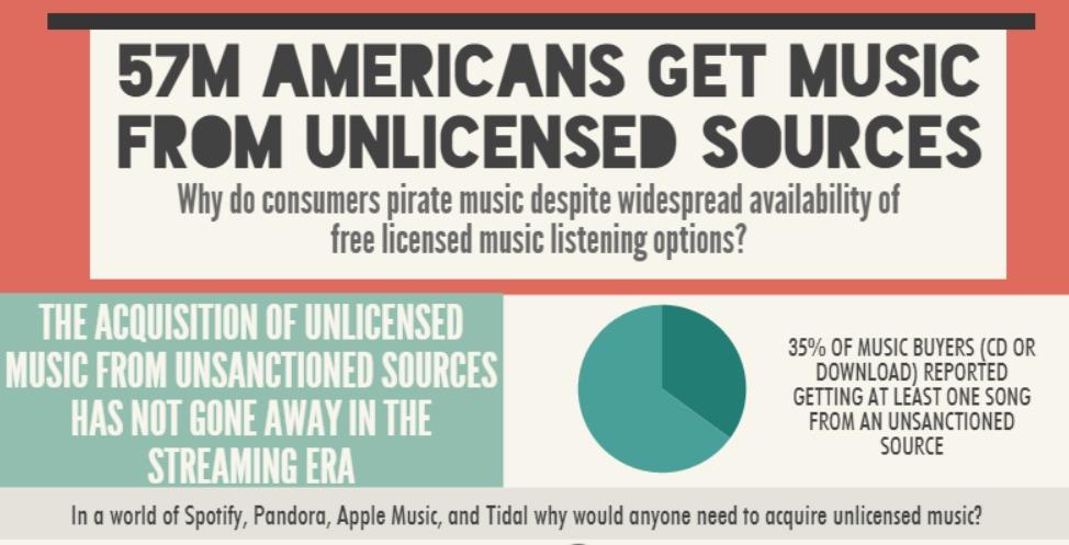 Music Watch har laget rapporten som viser at pirater faktisk er de som bruker mest penger på musikk.