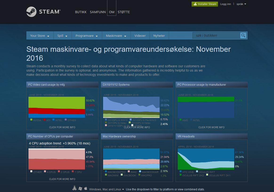 Steams maskinvareundersøkelse gir artig statistikk om mer enn bare Windows.