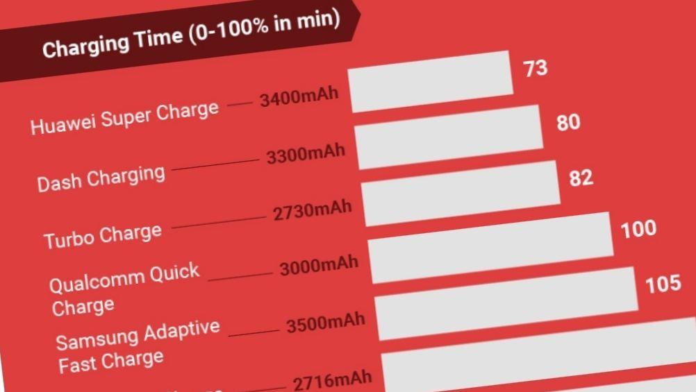 Her er hurtiglader-guiden til mobilen din