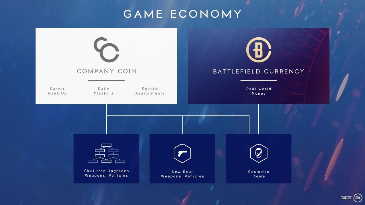 DICE og EA introduserer mikrotransaksjoner med ekte penger.