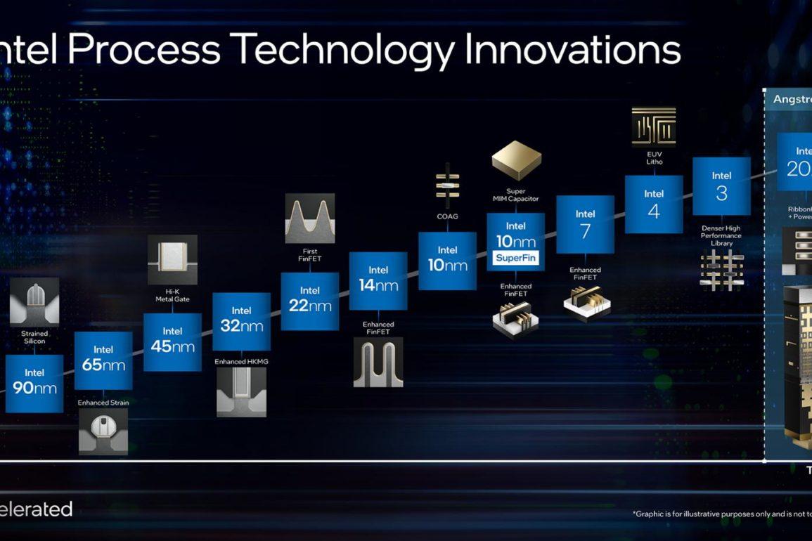 Intels prosessorteknologi