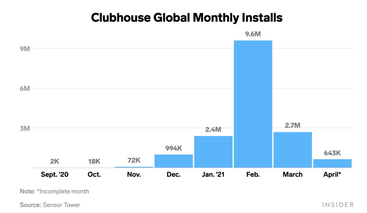 Nedlastningene av Clubhouse falt med 90 prosent fra februar til april.