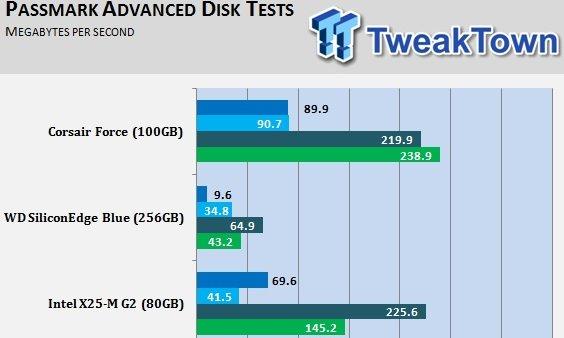 Corsair er kjappere enn Intels populære budsjett-SSD X25.