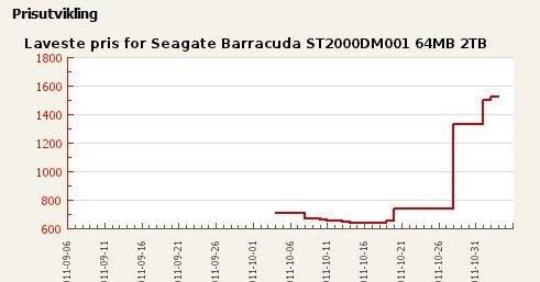 I slutten av oktober kostet en 2TB Seagate Barracuda ST2000DM001 rundt 700 kroner. Nå ligger prisen på 1500.