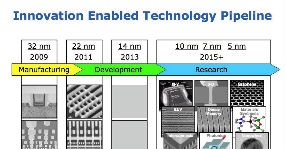 14 nm-teknologien blir altså ferdig neste år, men blir neppe implementert i forbrukerteknologi før i 2014.